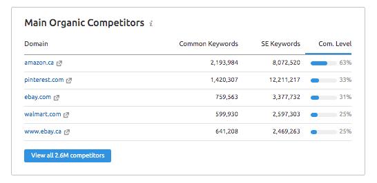 organic competitors SEMrush tool