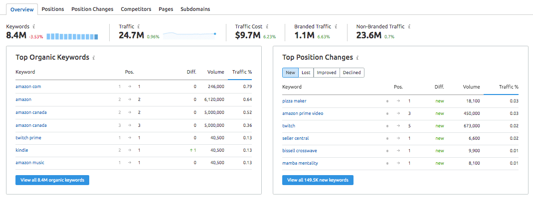 organic research tool for semrush results