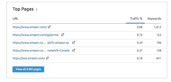 semrush tool - top performing pages