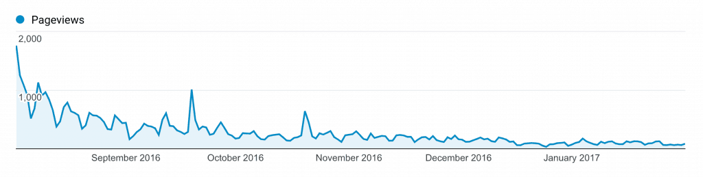 organic traffic dropping