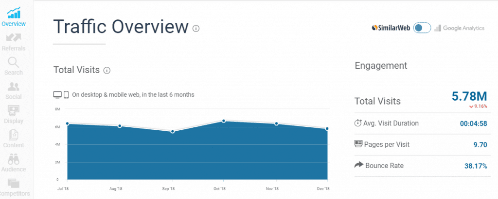 website traffic checker dashboard for similarweb