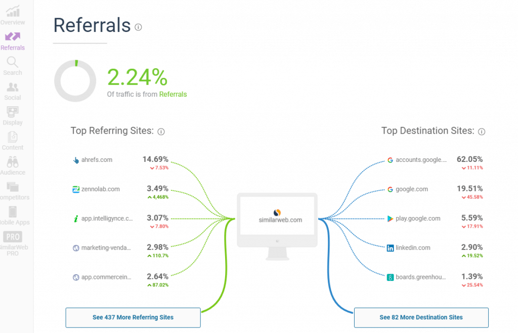 similar web top referrals