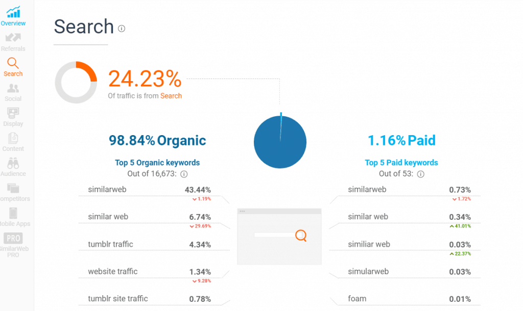 search traffic found via similar web